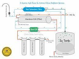Su Arıtma Cihazı Arıza Çözümleri Su Arıtma Teknik Destek