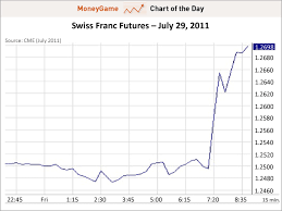 Swiss Franc Currency Chart Chart Of The Day Swiss Franc Business Insider