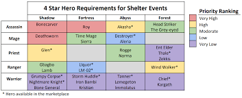 Shelter Event Chart How To Prepare Early View Comments For
