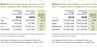 Divisions Of Islam Chart Sunni And Shia Muslims Pew Research Center