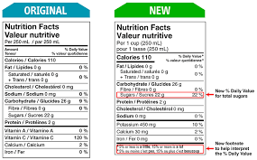 Food Labelling Changes Canada Ca