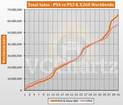 Ps3 Chart Ps4 Vs Ps3 And Xbox 360 Vgchartz Gap Charts March 2017