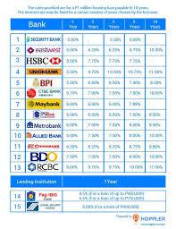 Bank Interest Rates Comparison Chart Housing Loans In The Philippines Interest Rate Comparison