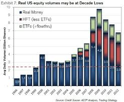 Charts Of The Day Equity Volume Edition