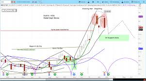 Kss Drops On Guidance Look For More Weakness Before Bounce