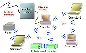 network diagram layouts home network diagrams wireless home network diagram featuring ad hoc wi fi connections