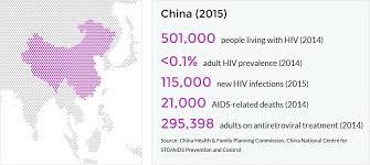 Std Fact Chart Se 38 Answers Hiv And Aids In China Avert