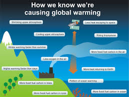 how we know we re causing global warming in a single graphic