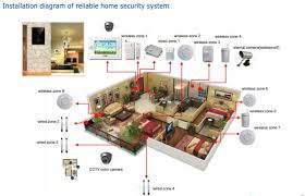 wiring home security cameras solidfonts how to pre wire a house for security cameras