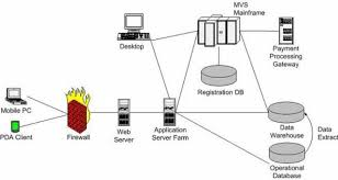 Secure Home Network Design