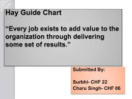 Hay Group Guide Chart Profile Method Of Job Evaluation