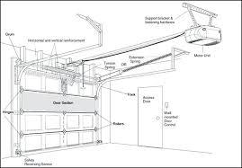 torsion springs garage door garage door torsion spring repair torsion spring garage door installation instructions
