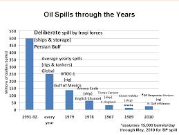 Al Fin Oil Spill Apocalypse The Slick That Ate The