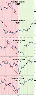 China Golden Week Causing Gold Price Weakness When To Buy
