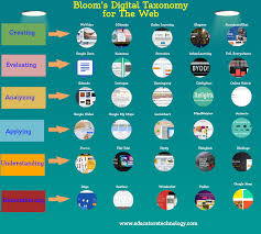 Bloom Taxonomy Of Learning Chart Blooms Taxonomy For The Web Visual Educational