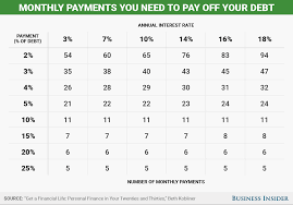 If you're a homeowner, you may be able to take out a loan or line of credit on the equity in your home and use it to pay off your credit cards or other debts. How Long Will It Take To Pay Off Credit Card Debt Chart