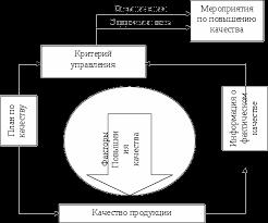 Управление качеством на предприятии Курсовая работа страница  Рис 1 1 Содержание процесса управления качеством продукции