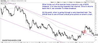 Investing Silver Chart Silver Price Undergoing An Important Test Investing Haven