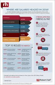 2016 Salary Guide For Hr Professionals Hr In Asia