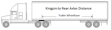 Big Truck Guide A Guide To Semi Truck Weights And Dimensions