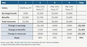 Addressing Benefits Cliffs