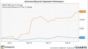 Why Activision Blizzard Stock Gained 15 In September Nasdaq