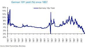10 Year Bond Yield Chart