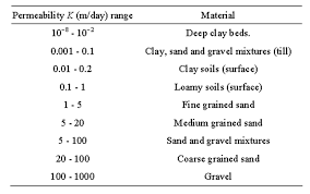 Geotechnical And Mineralogical Characterization Of Soils