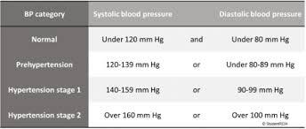 Dental Professional Update Blood Pressure Guidelines