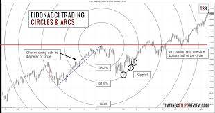How To Trade With Fibonacci Numbers Trading Setups Review