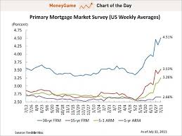 7 1 Arm Mortgage Rates Chart Chart Of The Day Mortgage Rates Are At A New 2 Year High