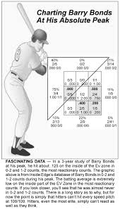 Cheat Codes For Batter Timing Examined Collegiate Baseball