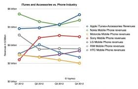 Ouch Apple Makes More Money From Iphone Accessories Apps