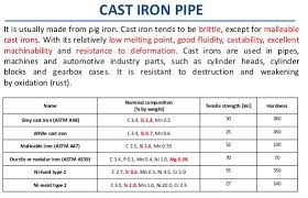 Cast Iron Pipe Dimensions Chart Schedule 40 Cast Iron Pipe Wall Thickness Sch 40 Cast