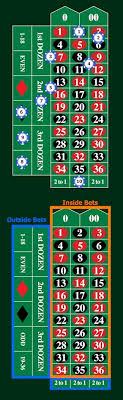 Betting Odds Payout Chart How To Play Roulette Rules Bets Odds Payouts