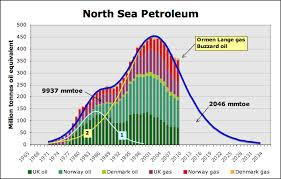 The Oil Drum Europe North Sea Petroleum Reserves