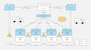 Value Stream Mapping Examples Vsm Template Lucidchart
