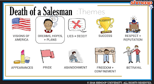 Death Of A Salesman Character Chart Death Of A Salesman Theme Of Dreams Hopes And Plans