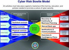 Cyber Risks In The Marine Transportation System Springerlink