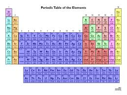 Interactive Periodic Table of Elements - ThingLink