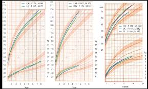 Babies Growth Curve Growth Curve For Height And Weight Of 4 Girls Gk Lc Dw