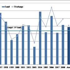 Saginaw Rivers Annual Tp Load Estimates Model 6