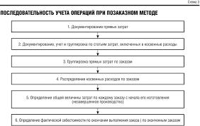 Способы вычисления себестоимости продукции Последовательность учета операций при позаказном методе