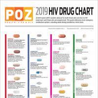 2019 Hiv Drug Chart Poz