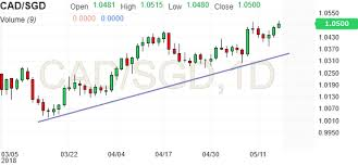 What is the best way to buy us stocks for canadians? Cad Sgd Chart Investing Com