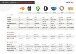 Photo Printer Comparison Chart 3d Printing Materials Features Applications Tips Tricks