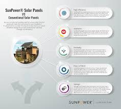 Conventional Solar Panels Vs Sunpower Panels Venture Home Solar - Home solar power system design