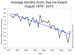 Global Sea Ice Chart 2013 Arctic Ice Extent Was The Sixth Lowest On Record