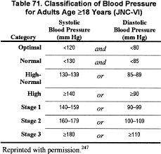 Blood Pressure Chart For Diabetics Nkf Kdoqi Guidelines