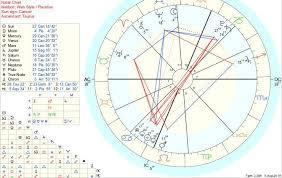 My Newborns Natal Chart An Aries Aries Cap Mom Trying To
